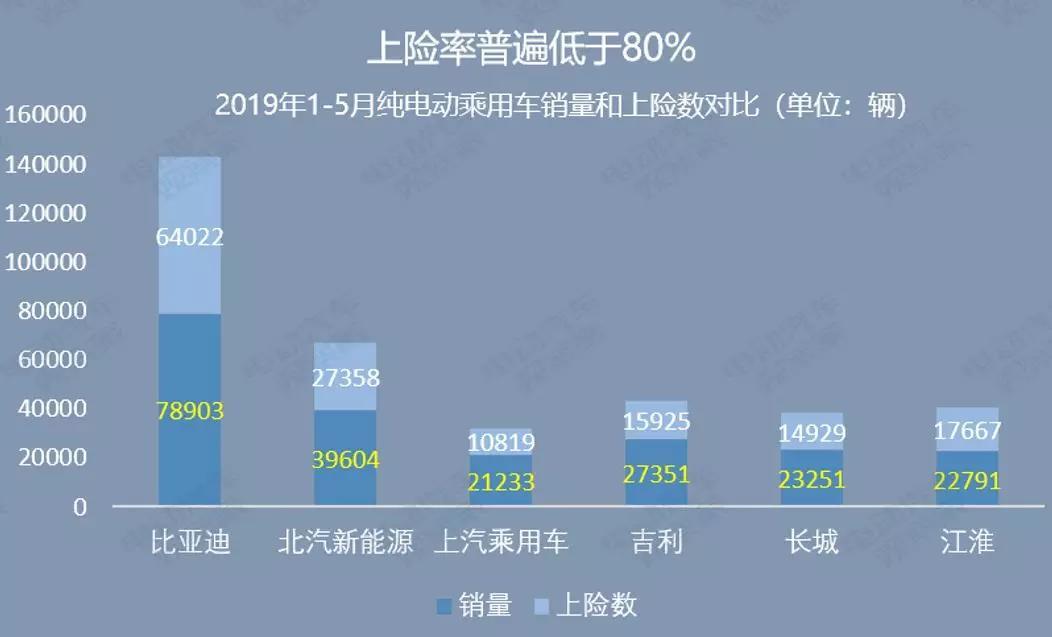 上图各车企按2019年1月到5月纯电动乘用车累计销量排位。