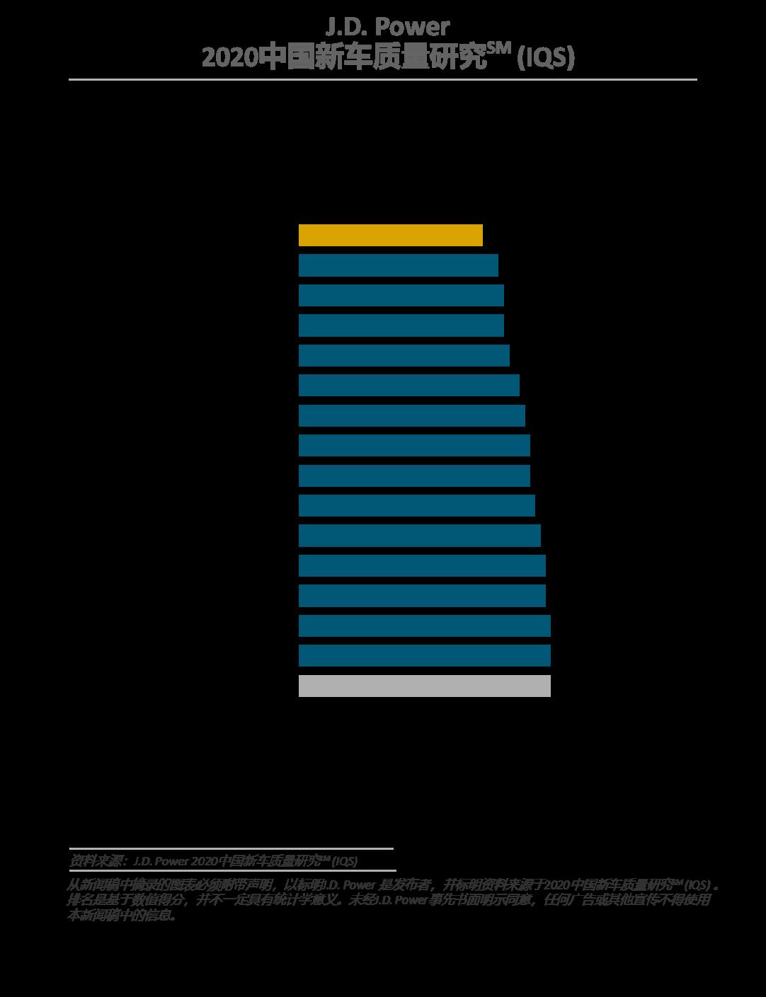 【新闻发布】J.D. Power发布2020中国新车质量研究:四分之一车主因质量或性能好购买自主品牌2825.png