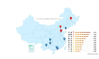 高德发布年度交通报告:济南成为首堵城市