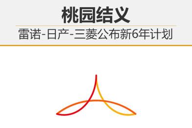 雷诺-日产-三菱联盟公布新6年计划