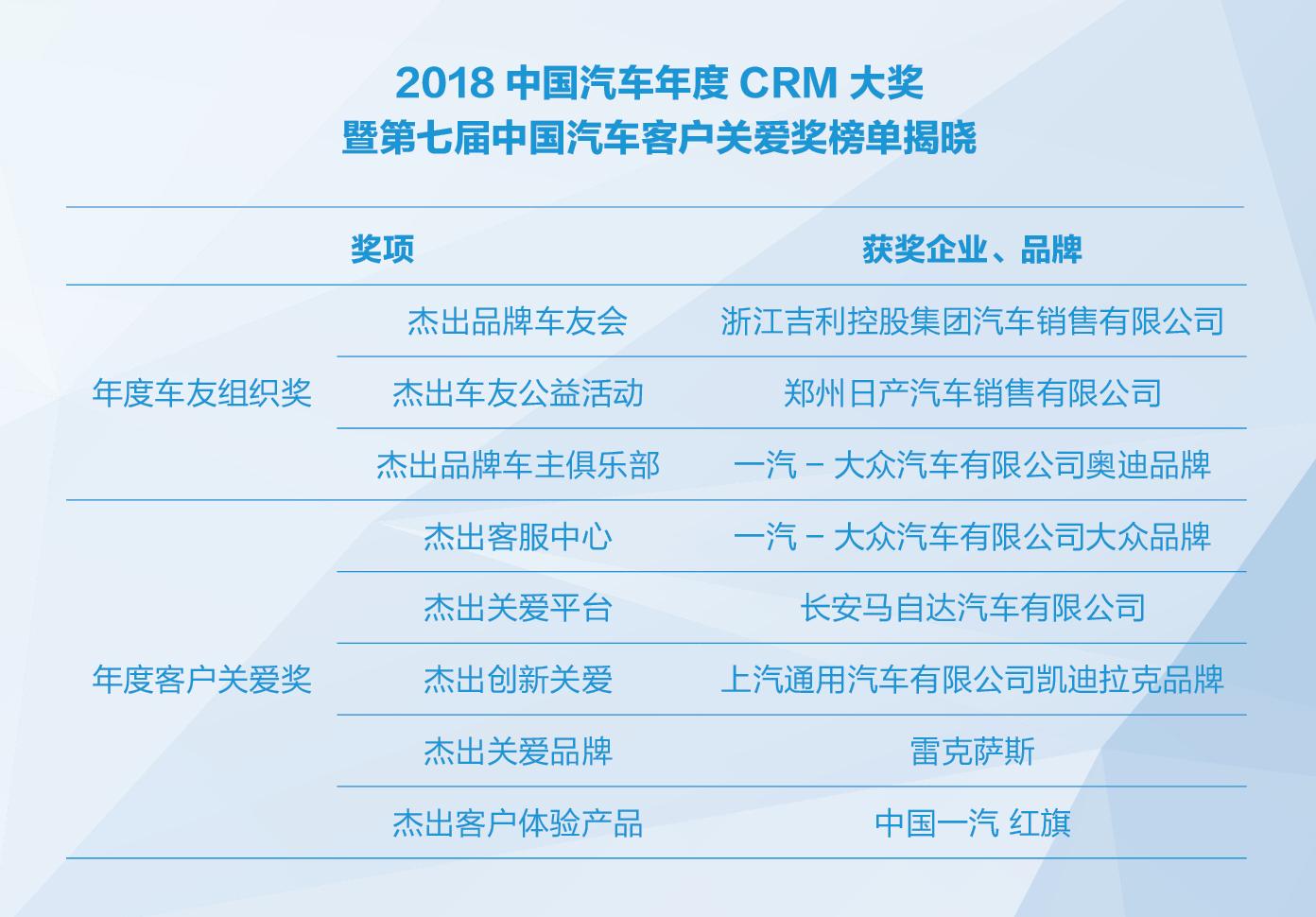 2018中国汽车年度CRM大奖暨第七届中国汽车客户关爱奖