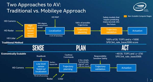 Mobileye解决方案与传统自动驾驶汽车解决方案的不同