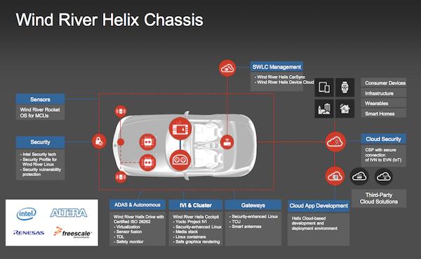 风河Helix Chassis系统架构