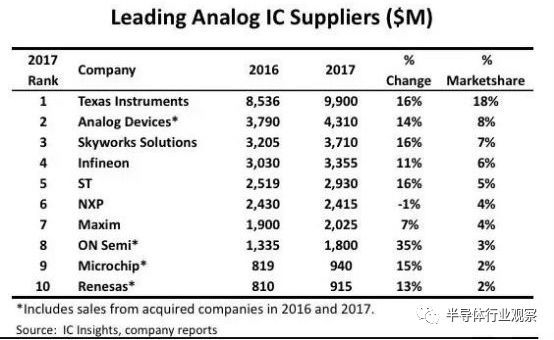 排名前十的模拟IC芯片