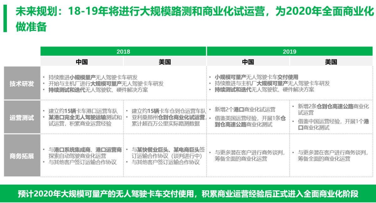 图森未来2018-2019规划
