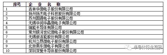 2017年中国半导体功率器件十强企业