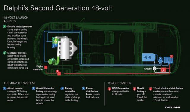德尔福第二代48V微混系统