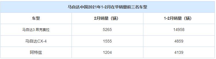 同比回暖 马自达中国2月销量1.1