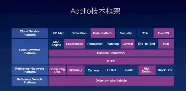 百度 Apollo 技术框架