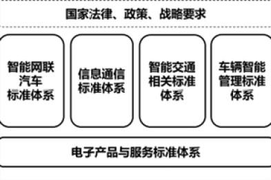 工信部发布车联网标准体系指南