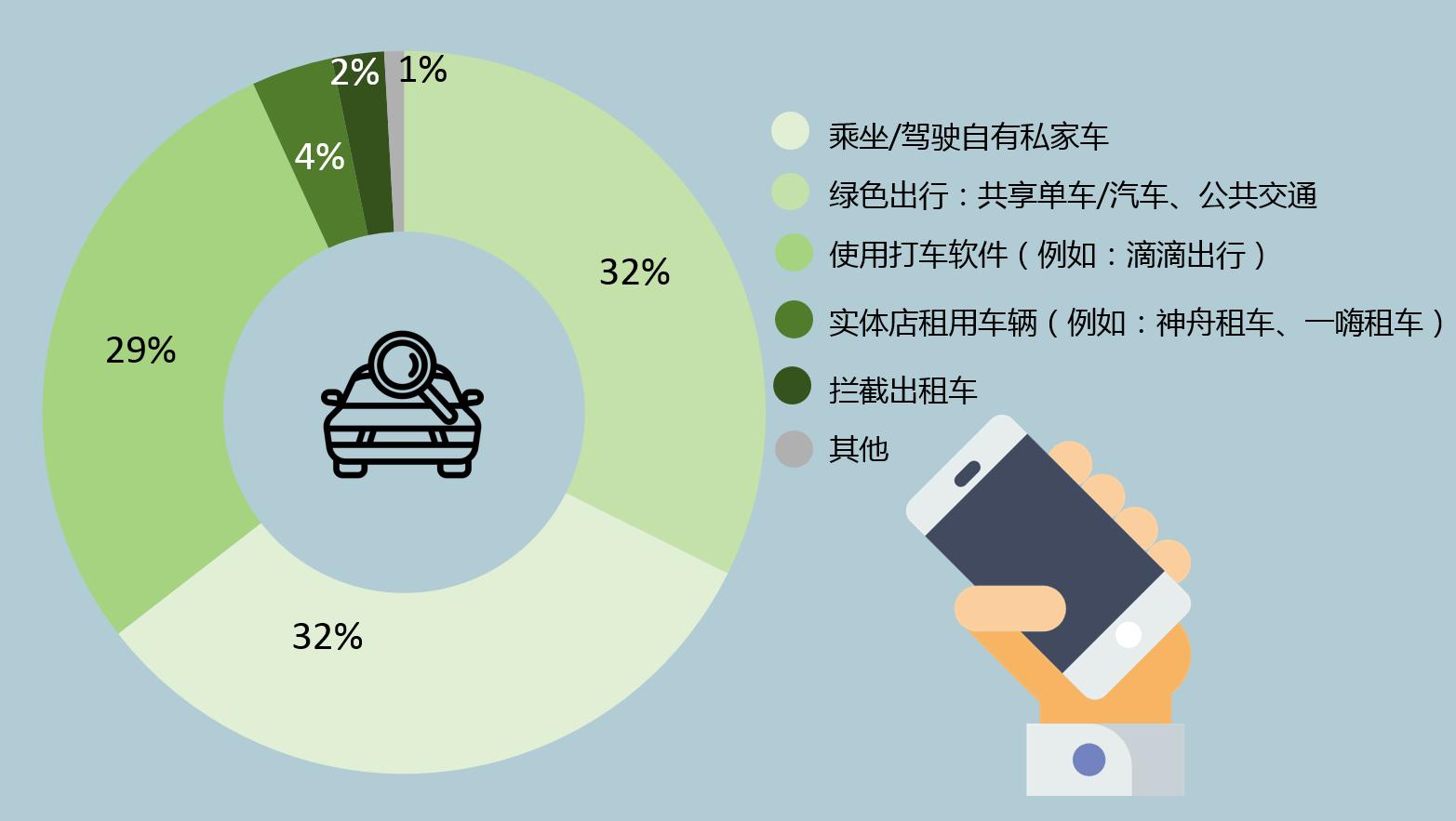 J.D. Power调查发现,32%的受访消费者倾向于选择共享汽车、共享单车、公共交通等绿色出行方式,数据来源:2017 J.D. Power 中国消费者打车软件使用情况调查