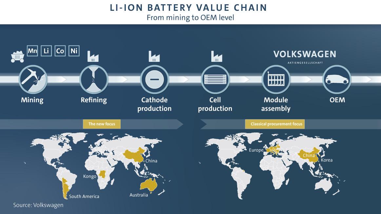 大众汽车的锂电池全产业链地图,资料来源:大众官网