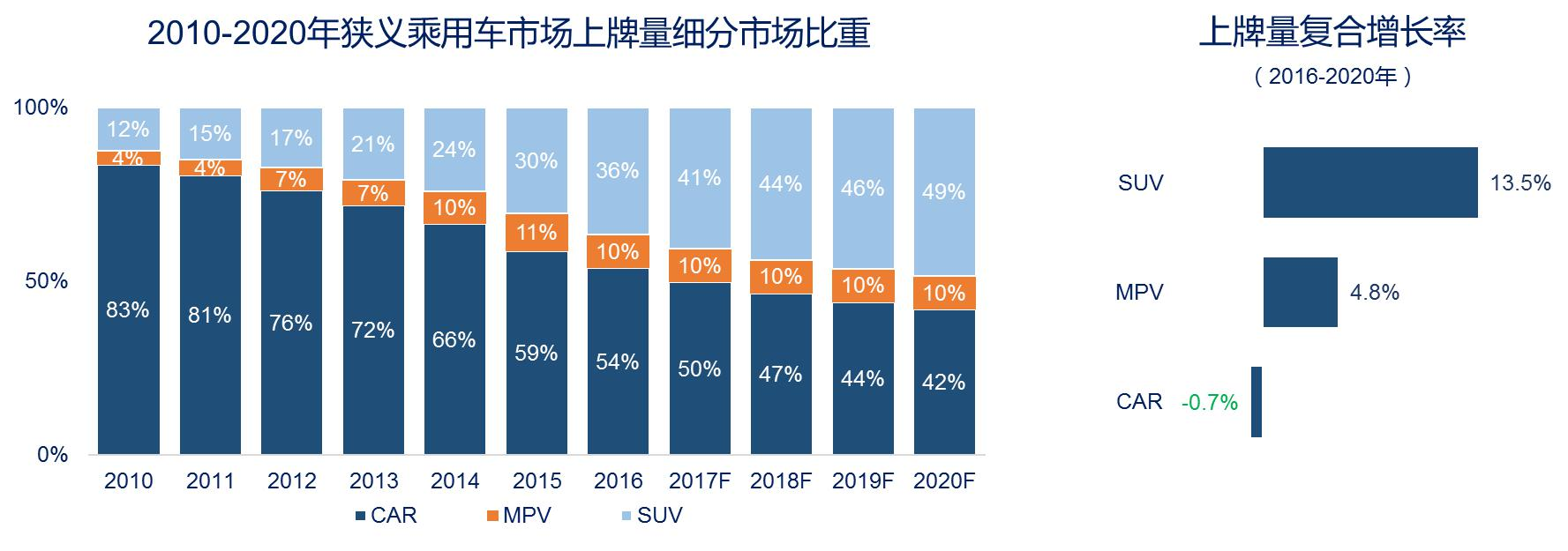 图表2. 中国狭义乘用车细分市场比重