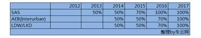 2013年引入新规则后评分规则关于主动安全的调整