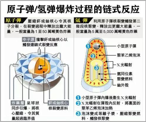 原子弹和氢弹的反应原理