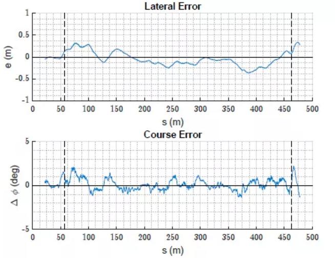 图10:试验中路径跟踪性能