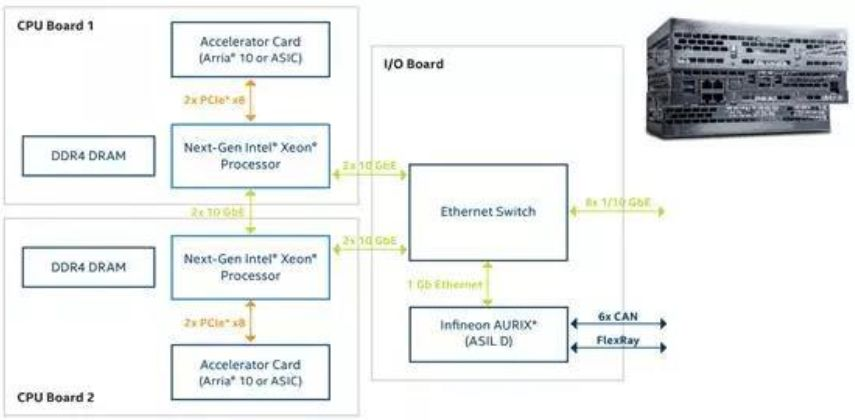 谷歌Waymo的计算平台架构