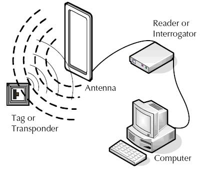 RFID技术原理示意图
