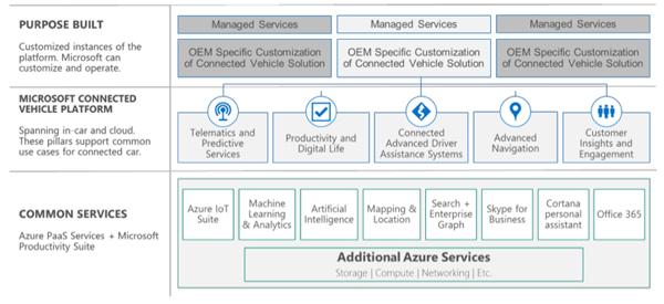 微软互联汽车平台(Connected Vehicle Platform)服务架构示意图