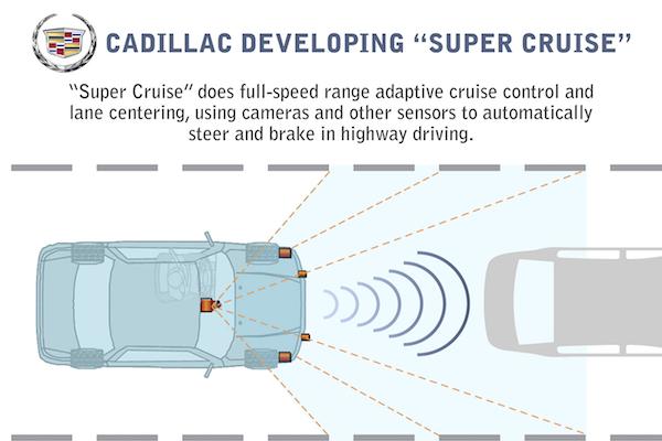 Super Cruise技术原理