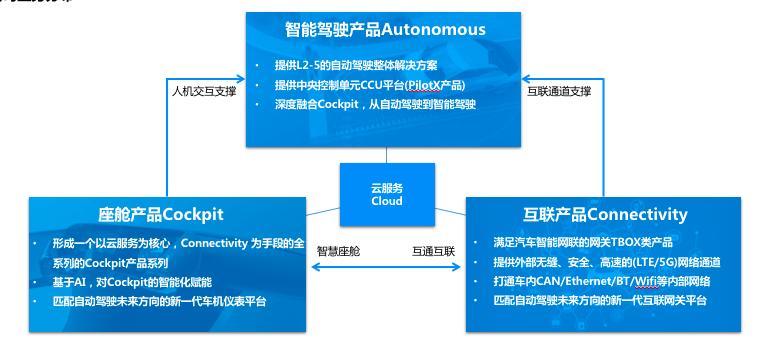 深圳逸行业务分布图