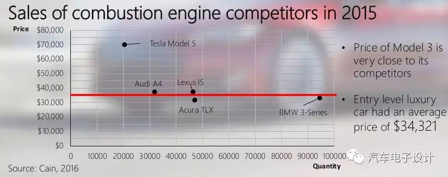 推7.8万美金性能版车型,特斯拉Model 3或短期放弃大众市场