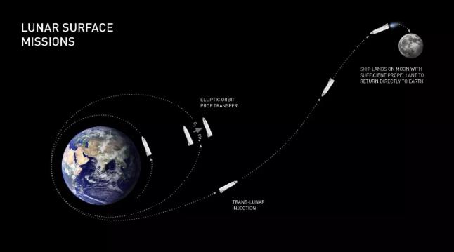 执行月球表面任务