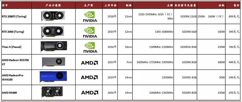 目前主要游戏显卡参数对比(Nvidia vs. AMD)
