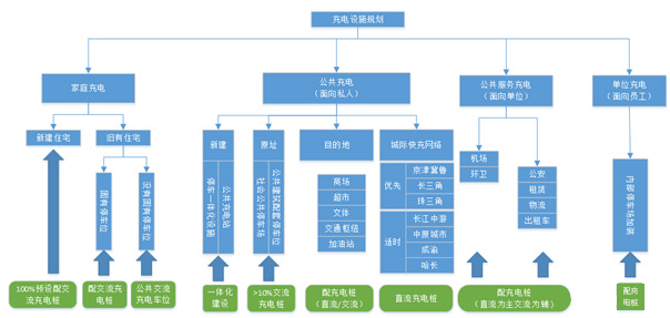 发改委对全国充电设施的战略规划