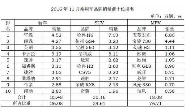 2016年11月全国轿车及SUV销售数据排行