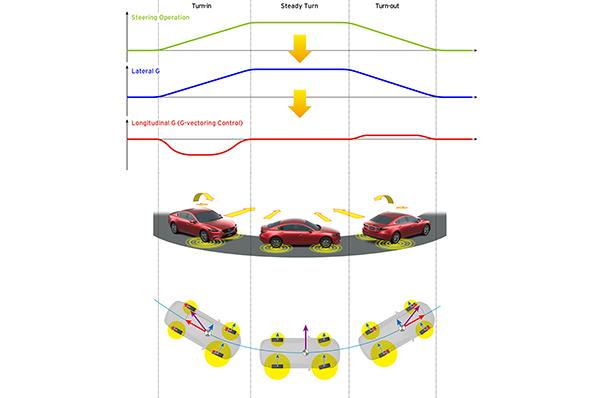 从左至右:入弯、过弯、出弯;从上到下转向控制、横向重力加速度、纵向重力加速度