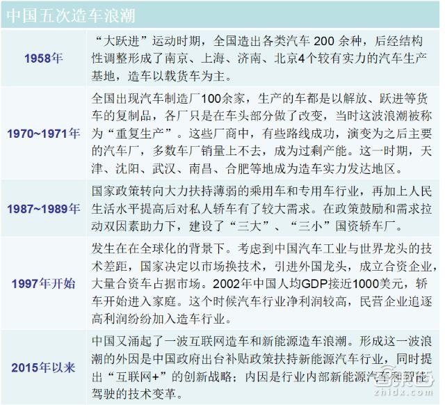 中国造车浪潮