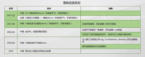 对于未来规划,图森已经有了时间表。图森只会商业化L4自动驾驶,L2-L3Demo仅用于展示。