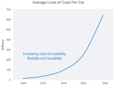 汽车搭载的代码行数指数级增长