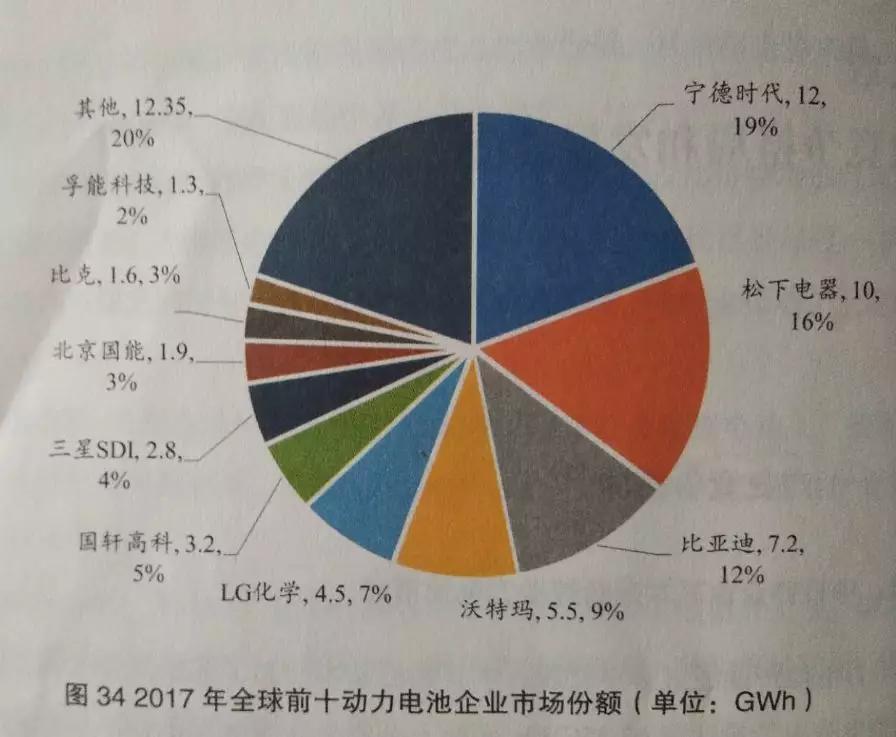 来源:电动汽车百人会《锂电池产业发展报告》(2018)