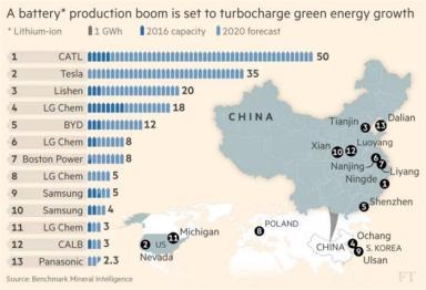 宁德时代欲打造成全球最大电池生产商