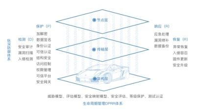 智能网联汽车信息安全白皮书正式发布