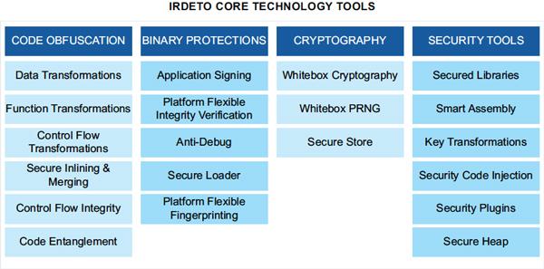 爱迪德反黑客核心技术工具(来源:爱迪德)