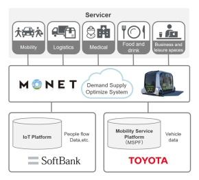 丰田软银自动驾驶合资公司宣布进军东南亚