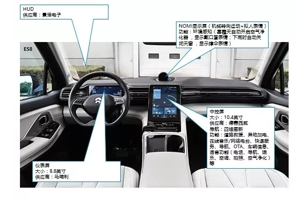ES8车联网和Infotainment功能简述
