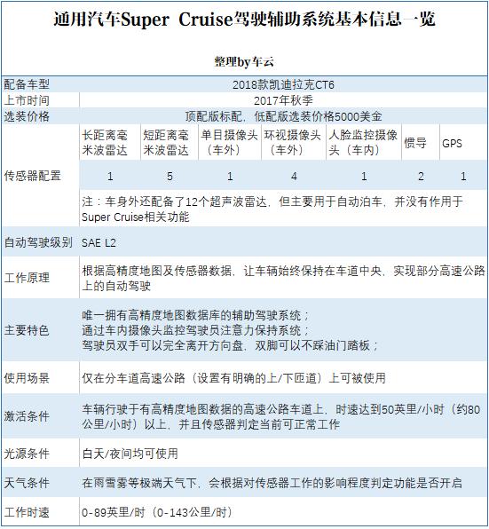 通用汽车Super Cruise驾驶辅助系统基本信息一览