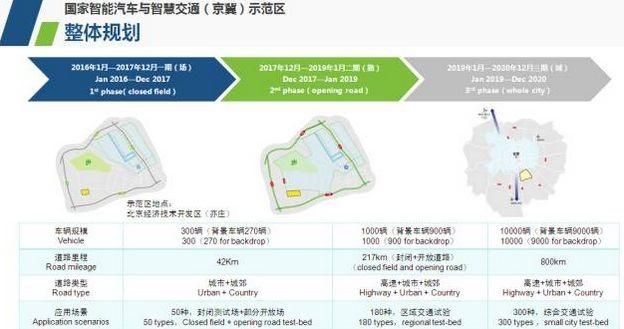京冀智能汽车与智慧交通产业创新示范区