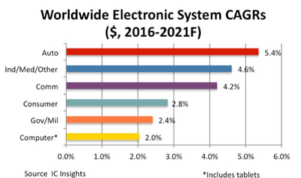 全球电子系统年复合增长率,来源:IC Insights