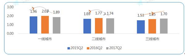 2015-2017(一至三线城市)二季度高峰拥堵延时指数
