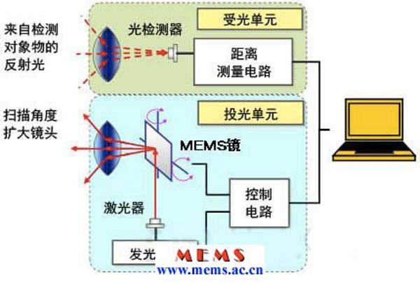 用一张图来说明一下MEMS激光雷达技术原理,图片来自MEMS资讯网