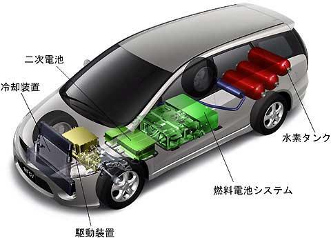 日本同时在二次电池和燃料电池居于全球领先地位