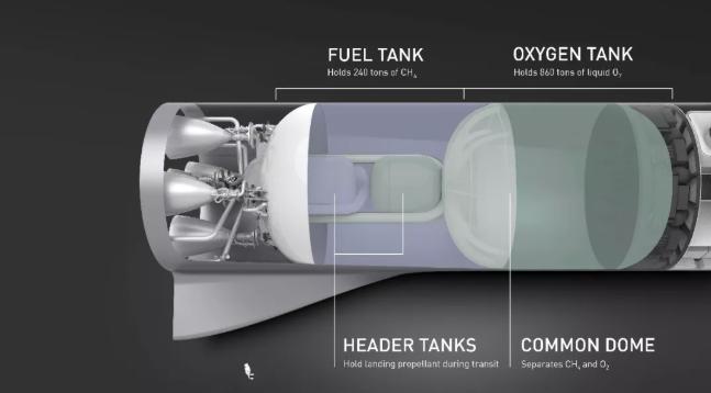 推进器:燃料仓、氧仓、圆球仓(储存着陆推进剂)、圆顶(分离甲烷和氧气)