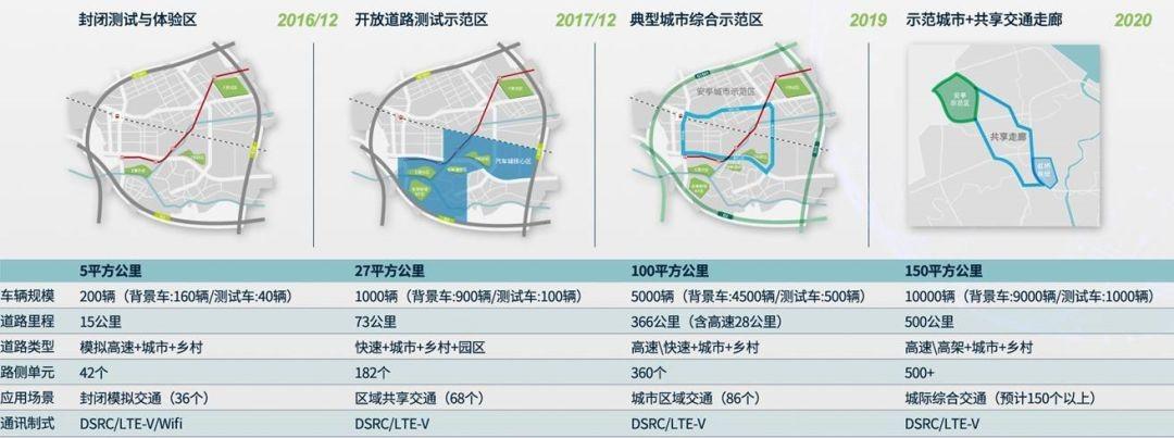 国家智能网联汽车(上海)试点示范区愿景规划