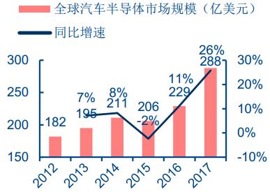 全球汽车半导体市场规模(亿美元)