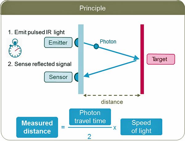 图12:激光雷达测距原理
